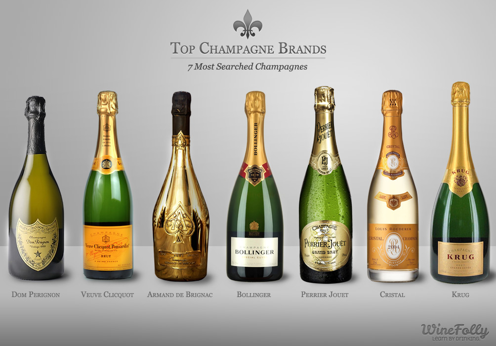 top-champagne-brands-most-searched